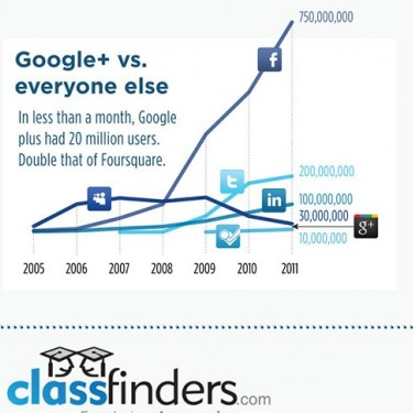 Google+ vs Other Social Networks