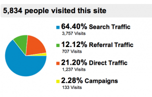 Measuring the Value of Social Media with Google Analytics