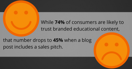 While 74% of consumers are likely to trust branded educational content, that number drops to 45% when a blog post includes a sales pitch.