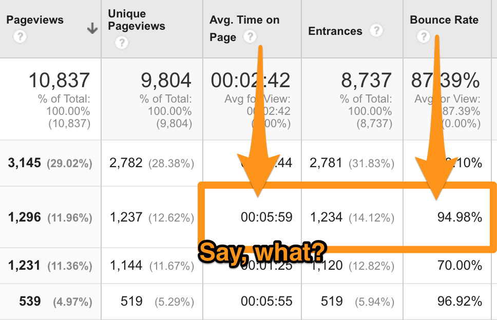 google analytics bounce rate time on page