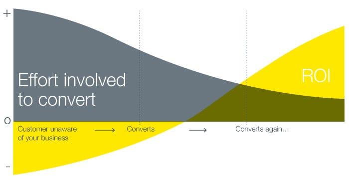 digital marketing analytics, data should match customer journey