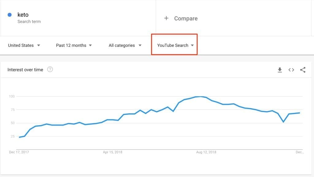 youtube searches google trends 2018 keto