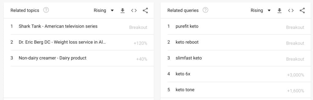 keto google search trends breakthrough