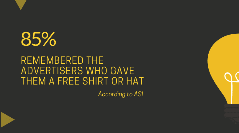 85% of people remembered the advertisers who gave them a free shirt or hat