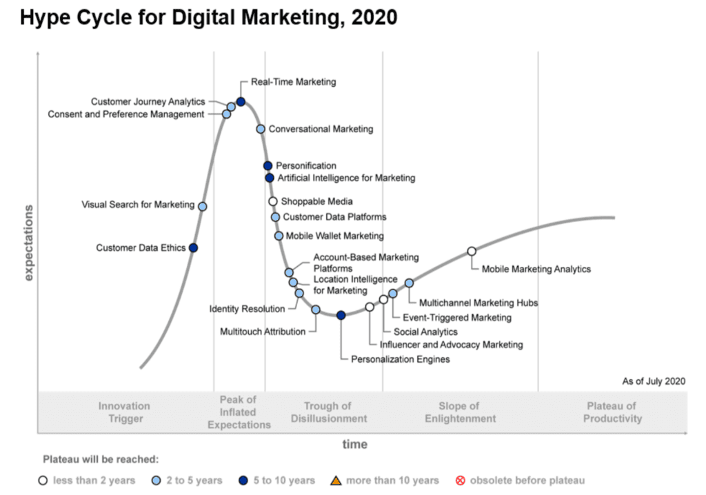 Graph Showing martech trends and the hype cycle of digital marketing