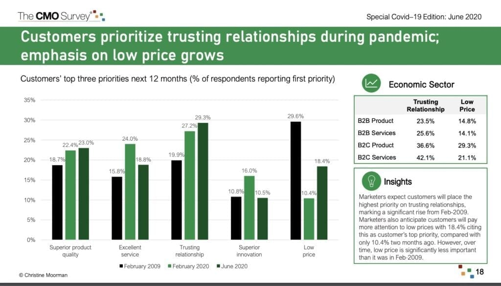 digital marketing trends graph showing the rise in customers prioritizing trusting relationships with brands during covid 2020