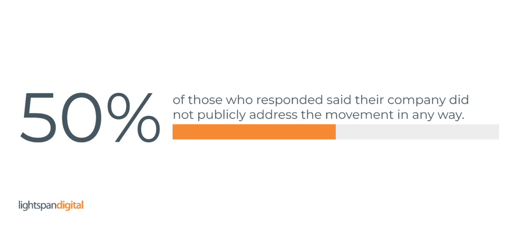 graphic showing 50% of responders saying they did not make a public statement