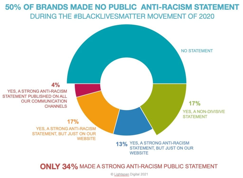 pie chart showing that 50% of survey responders did not make a public social media statement in response to the black lives matter movement of may 2020