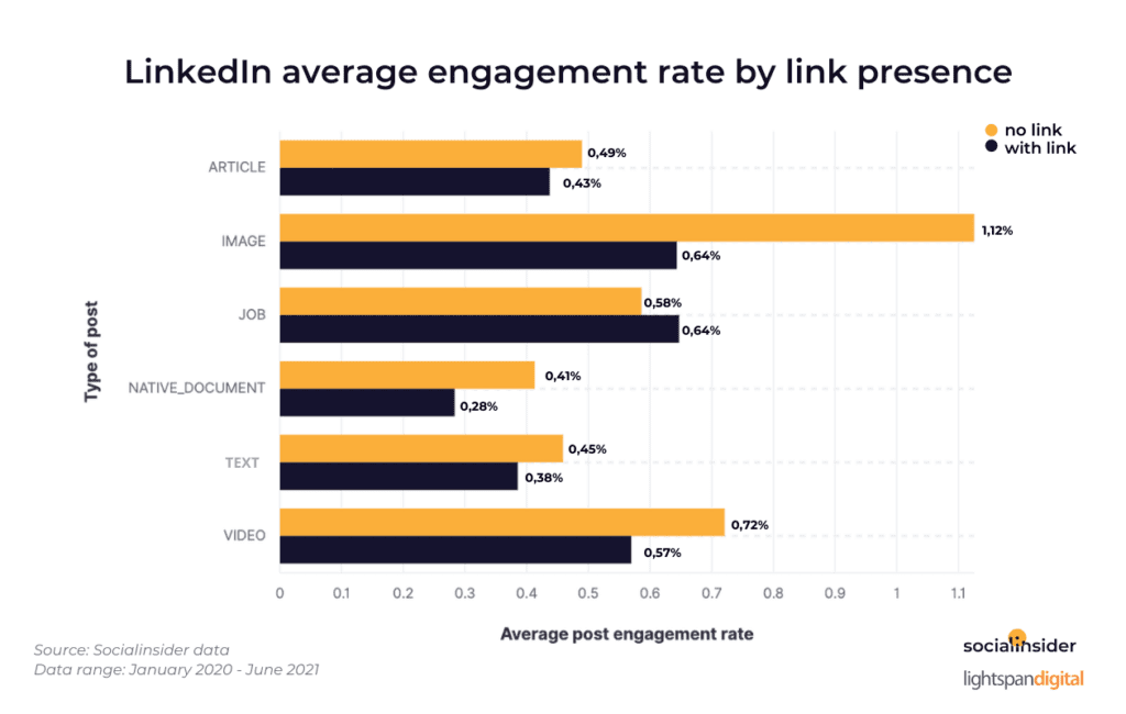 Where to Place Links Within LinkedIn Posts: An Analysis of 86,504 Posts