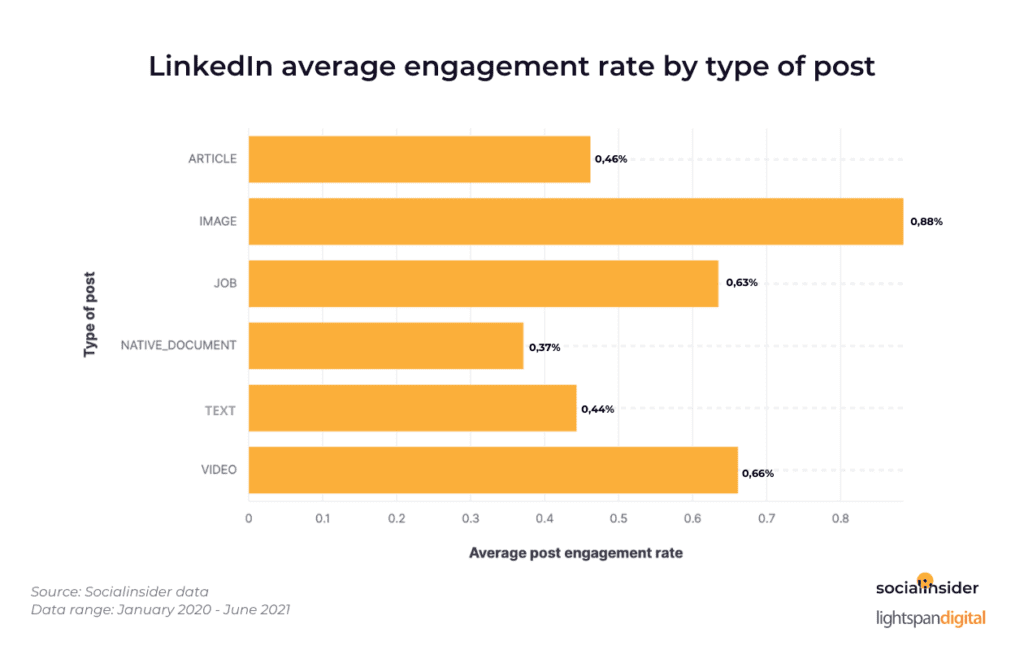 engagement rate by type of content on LinkedIn