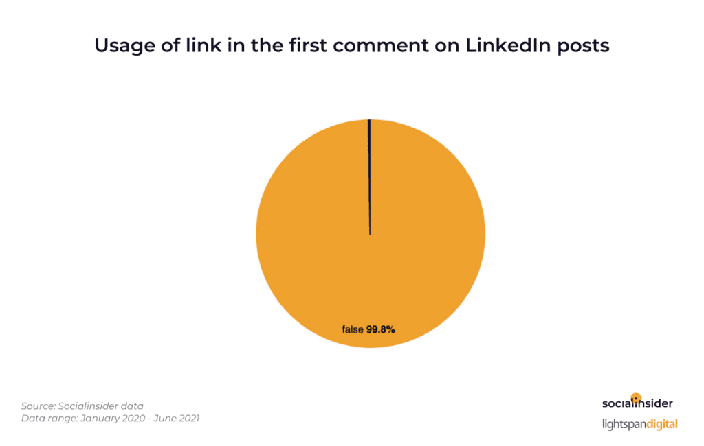 companies don't post links in content on linkedin